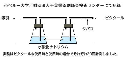 ビタクール利用によるニコチンカットの実験