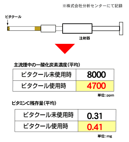 ビタクール利用による一酸化炭素カットの実験